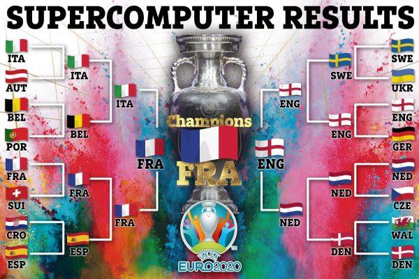 ฝรั่งเศสมาเหนือ! ซูเปอร์คอมฯ ฟันธงแชมป์ศึกยูโร 2020